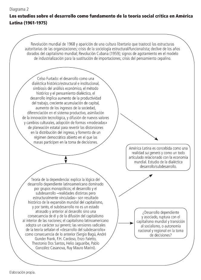 Los Estudios Sobre El Desarrollo En Los Senderos De Las
