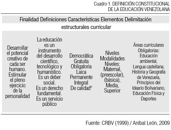 Estructura Y Base Conceptual Del Diseño Curricular Del