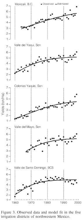 Historia Del Desarrollo Del Cultivo Invernal De Trigo En