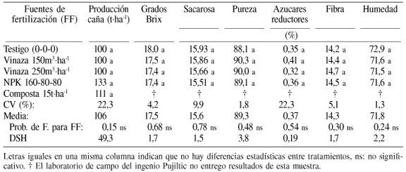 Vinaza Y Composta De Cachaza Como Fuente De Nutrientes En Caña De Azúcar En Un Gleysol Mólico De Chiapas México
