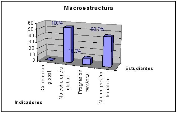 Construcción De La Microestructura Y Macroestructura