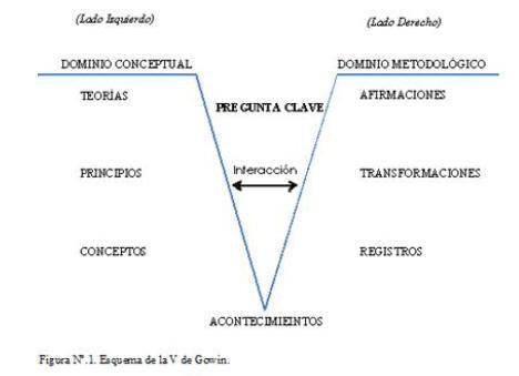 La Uve De Gowin Como Instrumento De Aprendizaje Y Evaluación
