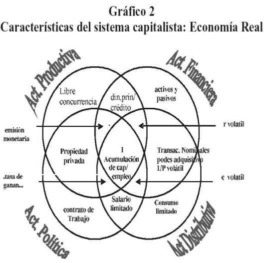 Economía Política Y Política Económica Para La Venezuela Del