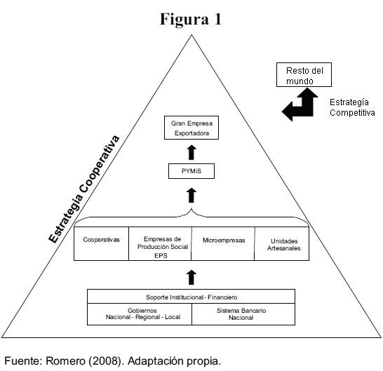 Dimensión Estratégica De La Pequeña Y Mediana Industria En