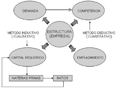 Proceso De Creación Y De Dirección De Empresas